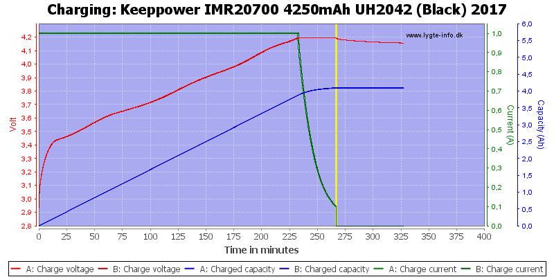 Keeppower%20IMR20700%204250mAh%20UH2042%20(Black)%202017-Charge