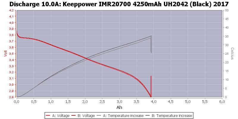 Keeppower%20IMR20700%204250mAh%20UH2042%20(Black)%202017-Temp-10.0