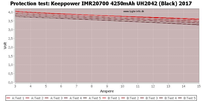 Keeppower%20IMR20700%204250mAh%20UH2042%20(Black)%202017-TripCurrent