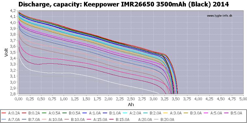 Keeppower%20IMR26650%203500mAh%20(Black)%202014-Capacity
