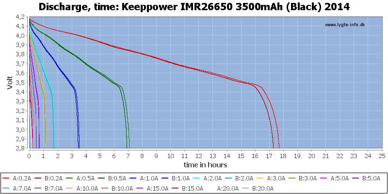 Keeppower%20IMR26650%203500mAh%20(Black)%202014-CapacityTimeHours