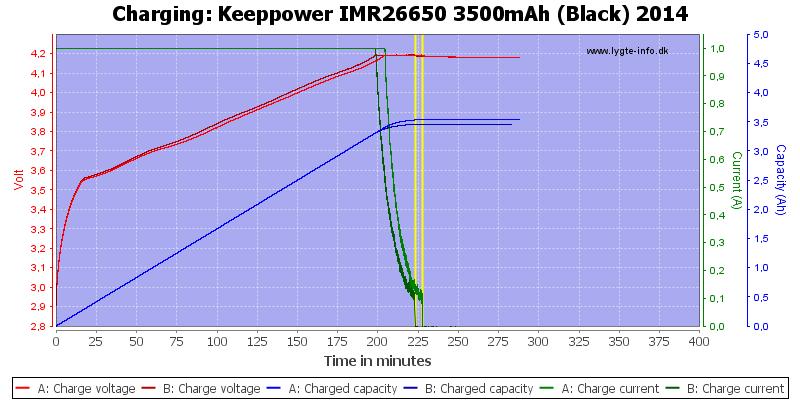 Keeppower%20IMR26650%203500mAh%20(Black)%202014-Charge