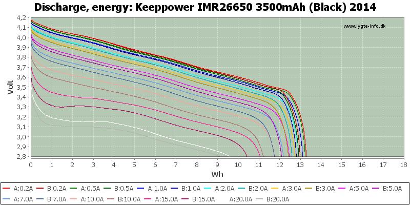 Keeppower%20IMR26650%203500mAh%20(Black)%202014-Energy