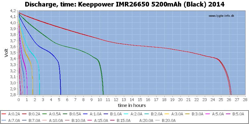 Keeppower%20IMR26650%205200mAh%20(Black)%202014-CapacityTimeHours