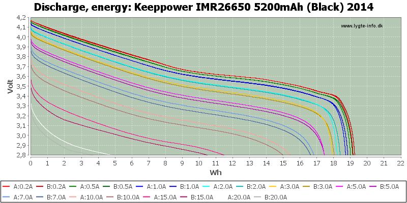 Keeppower%20IMR26650%205200mAh%20(Black)%202014-Energy