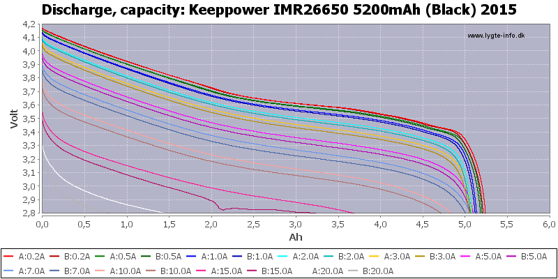 Keeppower%20IMR26650%205200mAh%20(Black)%202015-Capacity