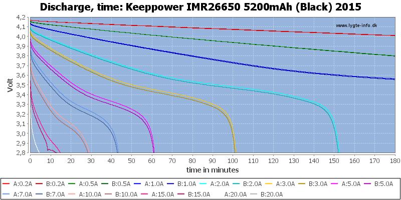 Keeppower%20IMR26650%205200mAh%20(Black)%202015-CapacityTime