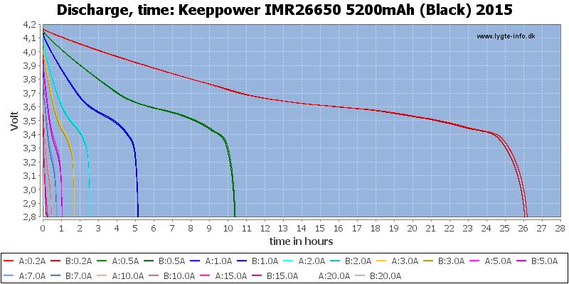 Keeppower%20IMR26650%205200mAh%20(Black)%202015-CapacityTimeHours