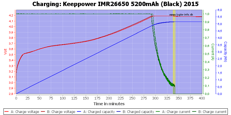 Keeppower%20IMR26650%205200mAh%20(Black)%202015-Charge