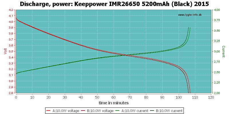 Keeppower%20IMR26650%205200mAh%20(Black)%202015-PowerLoadTime