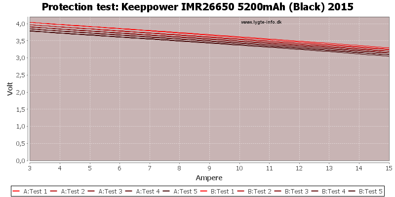 Keeppower%20IMR26650%205200mAh%20(Black)%202015-TripCurrent