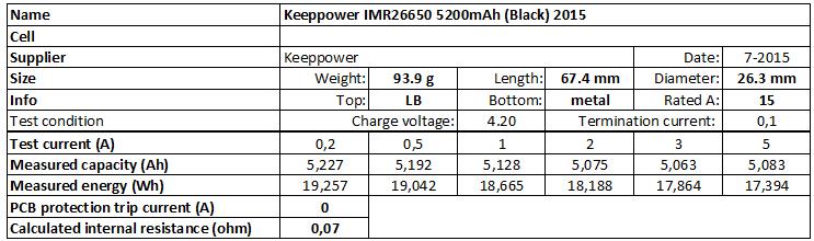 Keeppower%20IMR26650%205200mAh%20(Black)%202015-info