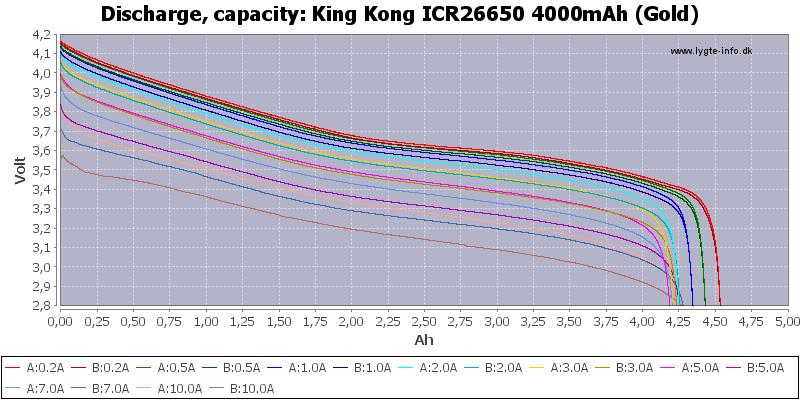 King%20Kong%20ICR26650%204000mAh%20(Gold)-Capacity