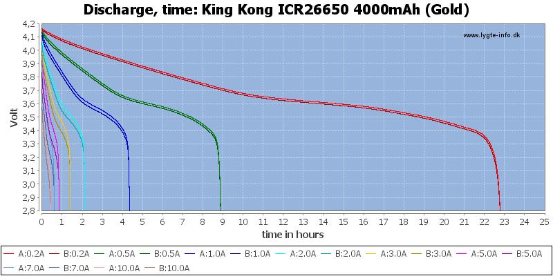 King%20Kong%20ICR26650%204000mAh%20(Gold)-CapacityTimeHours
