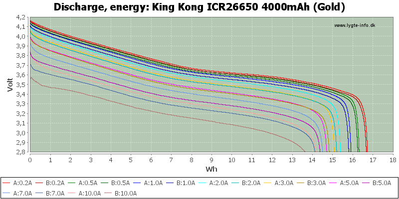 King%20Kong%20ICR26650%204000mAh%20(Gold)-Energy
