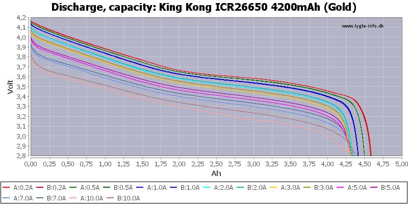 King%20Kong%20ICR26650%204200mAh%20(Gold)-Capacity