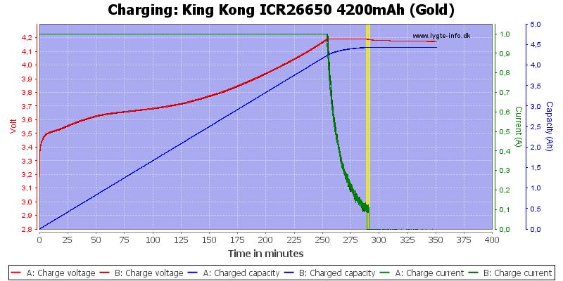 King%20Kong%20ICR26650%204200mAh%20(Gold)-Charge
