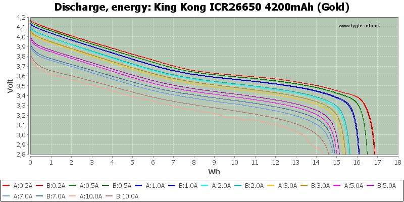 King%20Kong%20ICR26650%204200mAh%20(Gold)-Energy