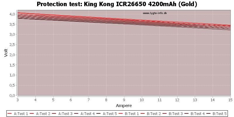 King%20Kong%20ICR26650%204200mAh%20(Gold)-TripCurrent