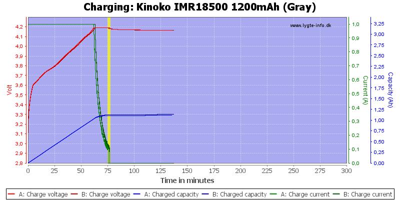 Kinoko%20IMR18500%201200mAh%20(Gray)-Charge
