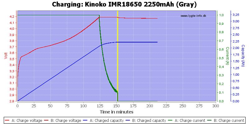 Kinoko%20IMR18650%202250mAh%20(Gray)-Charge