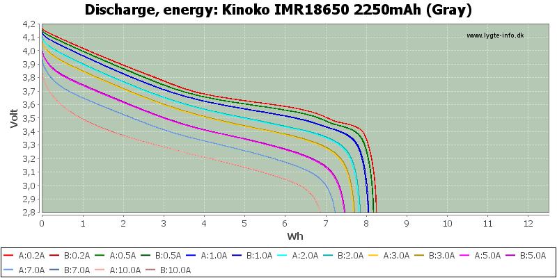 Kinoko%20IMR18650%202250mAh%20(Gray)-Energy