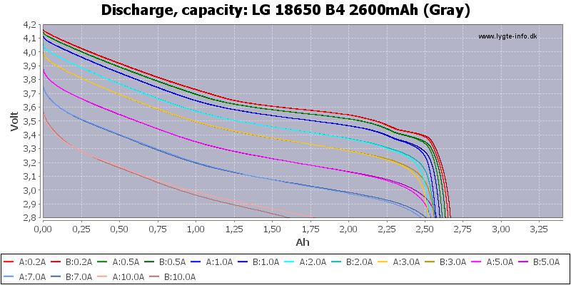 LG%2018650%20B4%202600mAh%20(Gray)-Capacity