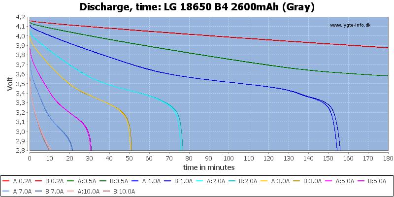LG%2018650%20B4%202600mAh%20(Gray)-CapacityTime