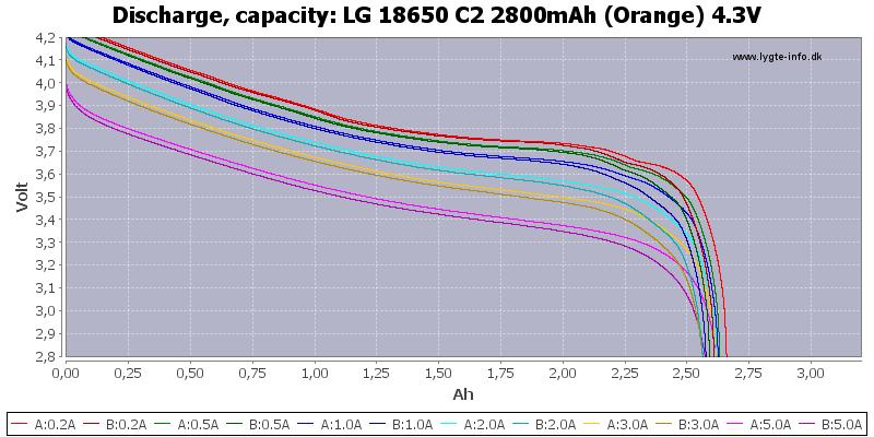 LG%2018650%20C2%202800mAh%20(Orange)%204.3V-Capacity