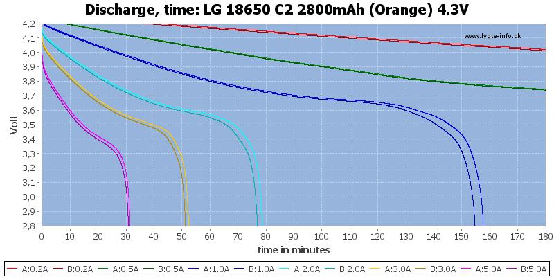 LG%2018650%20C2%202800mAh%20(Orange)%204.3V-CapacityTime