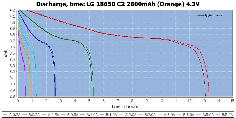 LG%2018650%20C2%202800mAh%20(Orange)%204.3V-CapacityTimeHours