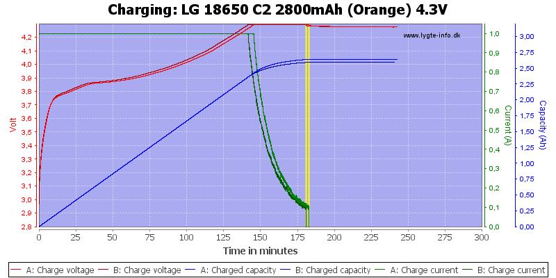 LG%2018650%20C2%202800mAh%20(Orange)%204.3V-Charge
