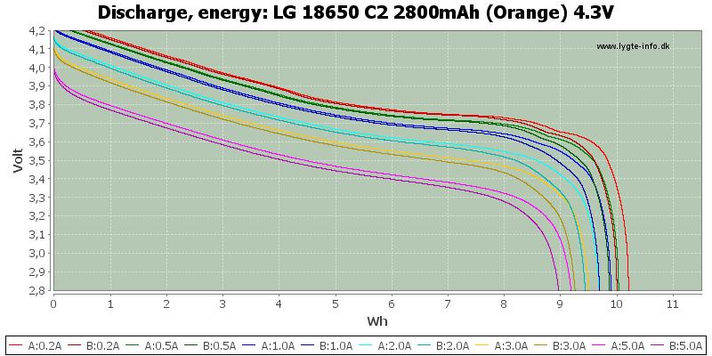 LG%2018650%20C2%202800mAh%20(Orange)%204.3V-Energy