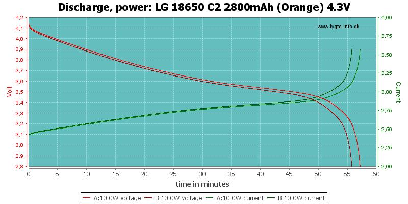 LG%2018650%20C2%202800mAh%20(Orange)%204.3V-PowerLoadTime
