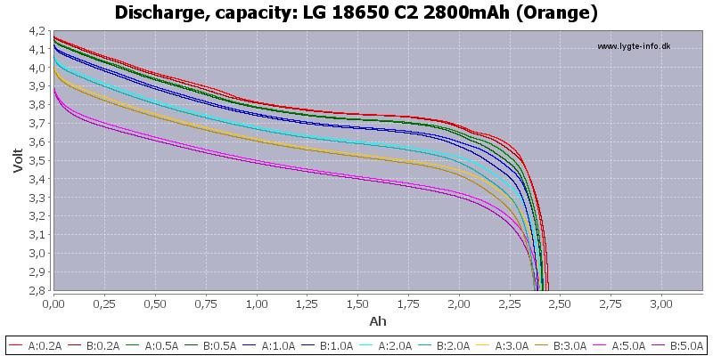 LG%2018650%20C2%202800mAh%20(Orange)-Capacity