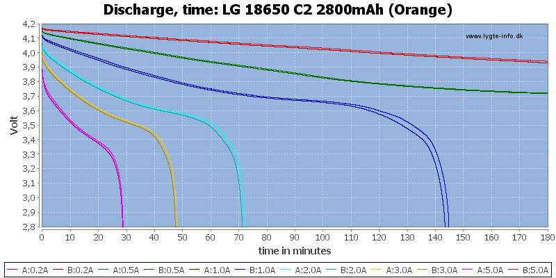 LG%2018650%20C2%202800mAh%20(Orange)-CapacityTime