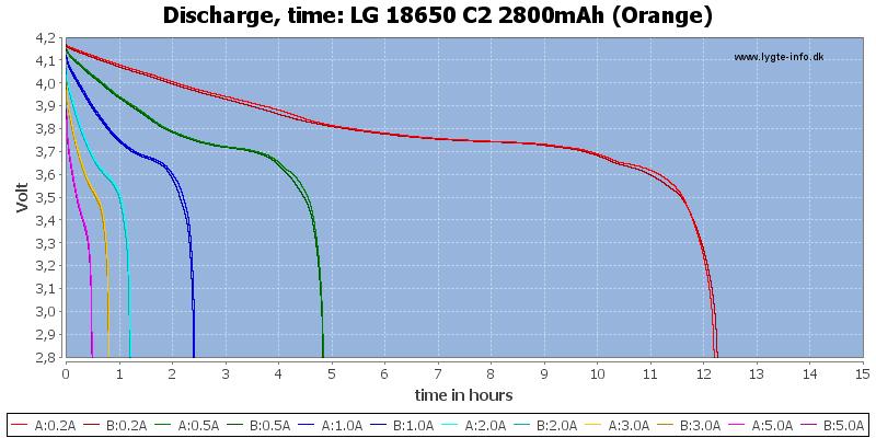 LG%2018650%20C2%202800mAh%20(Orange)-CapacityTimeHours