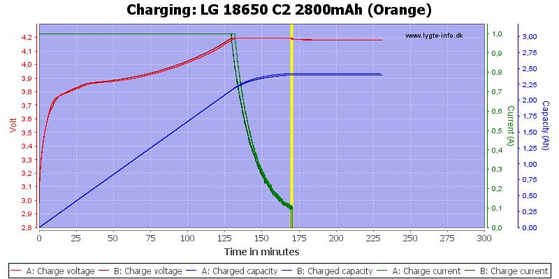 LG%2018650%20C2%202800mAh%20(Orange)-Charge