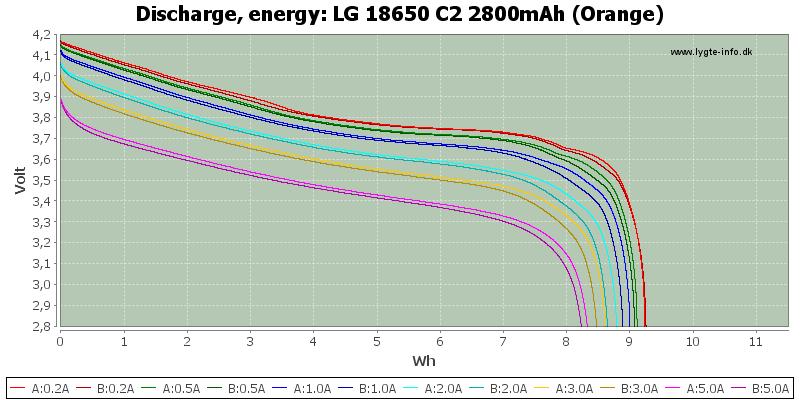 LG%2018650%20C2%202800mAh%20(Orange)-Energy