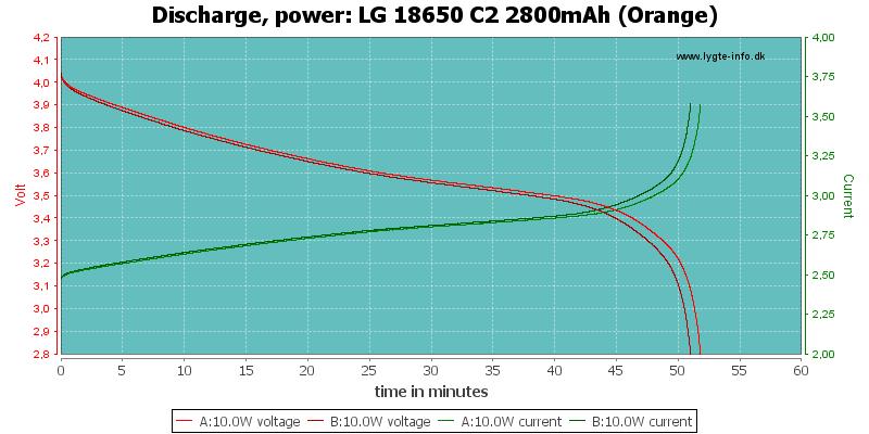 LG%2018650%20C2%202800mAh%20(Orange)-PowerLoadTime