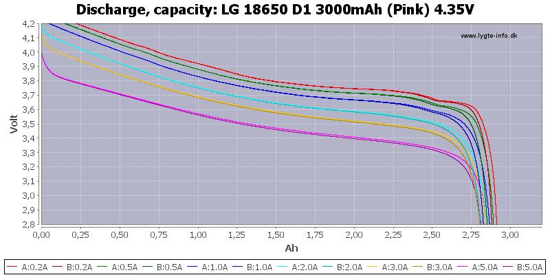 LG%2018650%20D1%203000mAh%20(Pink)%204.35V-Capacity