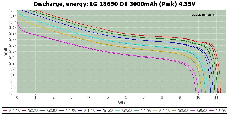 LG%2018650%20D1%203000mAh%20(Pink)%204.35V-Energy