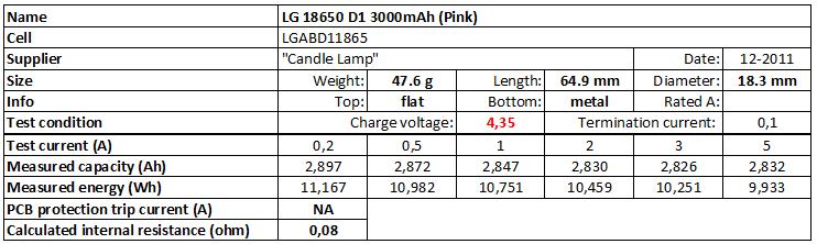 LG%2018650%20D1%203000mAh%20(Pink)%204.35V-info