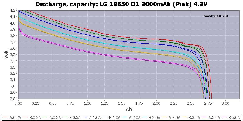 LG%2018650%20D1%203000mAh%20(Pink)%204.3V-Capacity