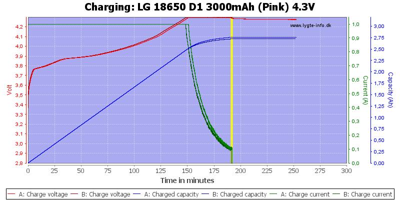 LG%2018650%20D1%203000mAh%20(Pink)%204.3V-Charge