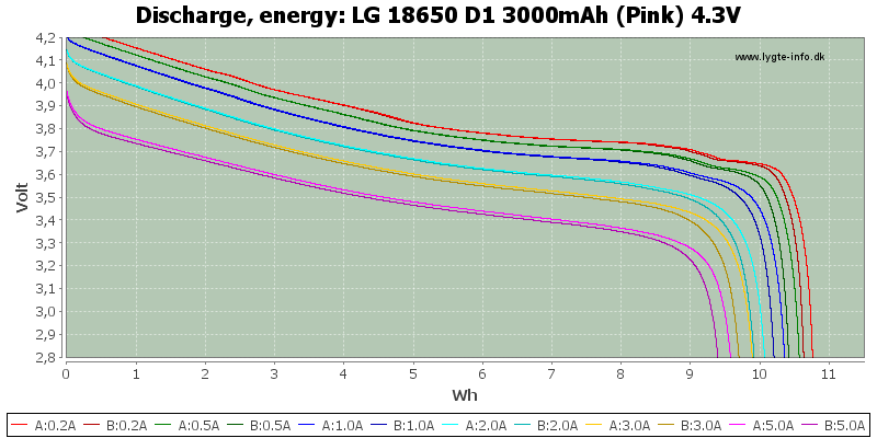 LG%2018650%20D1%203000mAh%20(Pink)%204.3V-Energy