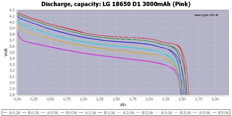 LG%2018650%20D1%203000mAh%20(Pink)-Capacity