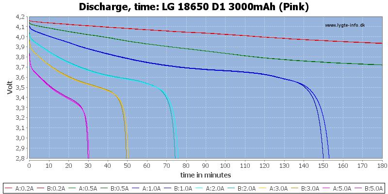 LG%2018650%20D1%203000mAh%20(Pink)-CapacityTime