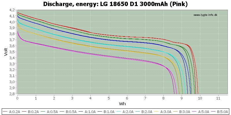 LG%2018650%20D1%203000mAh%20(Pink)-Energy