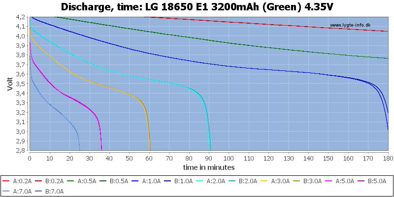 LG%2018650%20E1%203200mAh%20(Green)%204.35V-CapacityTime